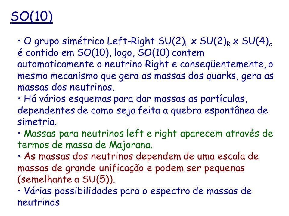 SO(10) O grupo simétrico Left-Right SU(2) L x SU(2) R x SU(4) c é contido em SO(10), logo, SO(10) contem automaticamente o neutrino Right e conseqüent