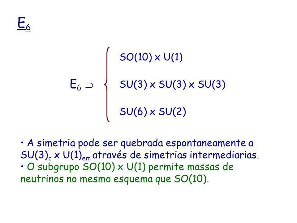 E6E6 E 6 SO(10) x U(1) SU(3) x SU(3) x SU(3) SU(6) x SU(2) A simetria pode ser quebrada espontaneamente a SU(3) c x U(1) em através de simetrias inter