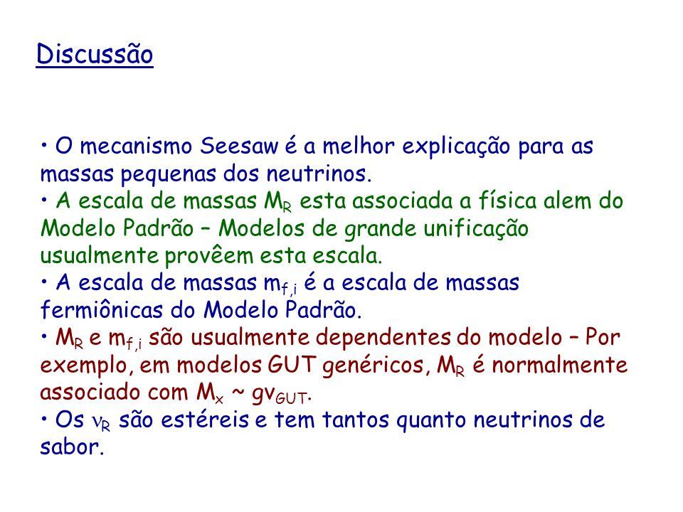 Discussão O mecanismo Seesaw é a melhor explicação para as massas pequenas dos neutrinos. A escala de massas M R esta associada a física alem do Model