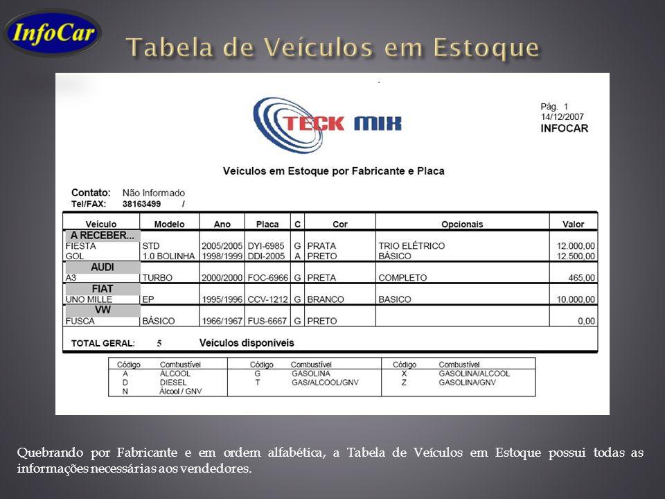 Quebrando por Fabricante e em ordem alfabética, a Tabela de Veículos em Estoque possui todas as informações necessárias aos vendedores.