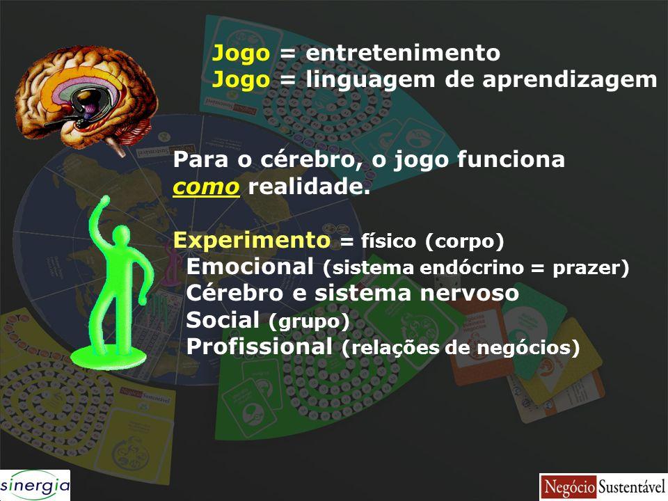 Jogo = entretenimento Jogo = linguagem de aprendizagem Para o cérebro, o jogo funciona como realidade. Experimento = físico (corpo) Emocional (sistema