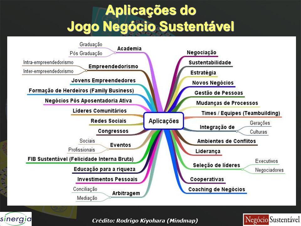 Aplicações do Jogo Negócio Sustentável Crédito: Rodrigo Kiyohara (Mindmap)