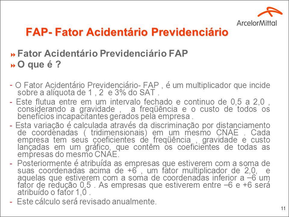 11 FAP- Fator Acidentário Previdenciário Fator Acidentário Previdenciário FAP O que é ? - O Fator Acident á rio Previdenci á rio- FAP, é um multiplica