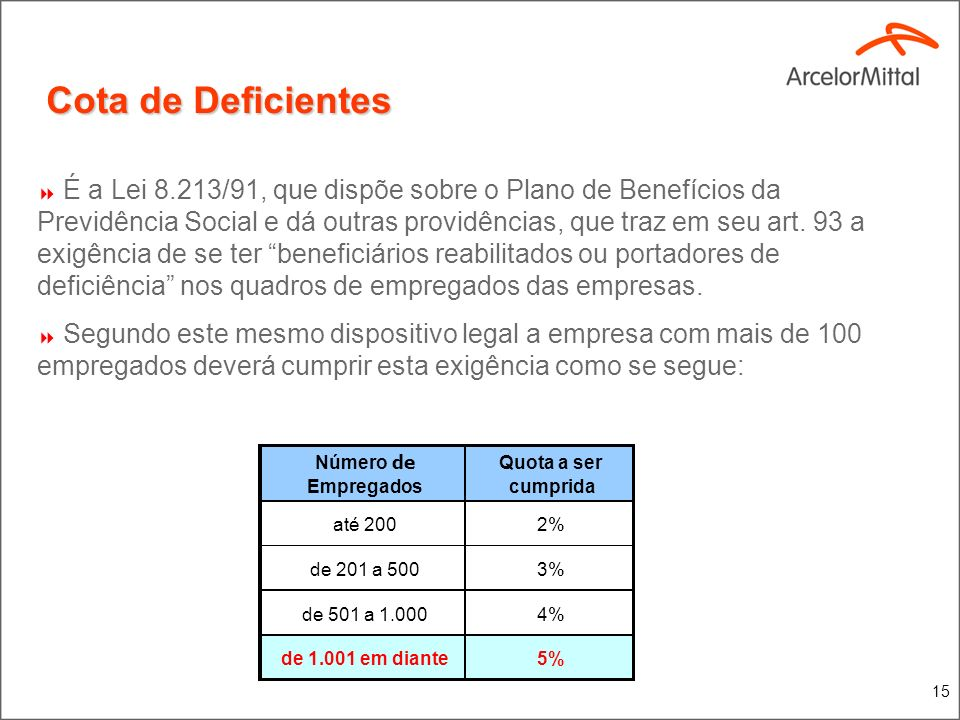 15 Cota de Deficientes Número de Empregados Quota a ser cumprida até 2002% de 201 a 5003% de 501 a 1.0004% de 1.001 em diante5% É a Lei 8.213/91, que