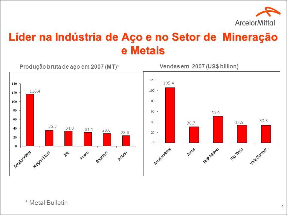 4 Líder na Indústria de Aço e no Setor de Mineração e Metais * Metal Bulletin Produção bruta de aço em 2007 (MT)* Vendas em 2007 (US$ billion) 116.4 3