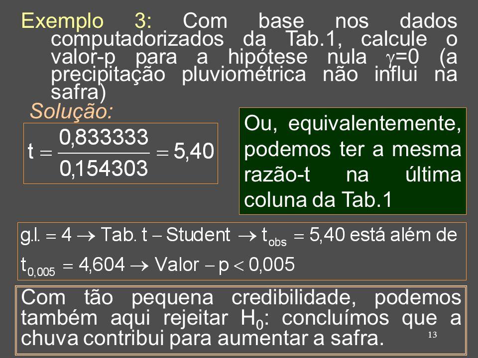 13 Exemplo 3: Com base nos dados computadorizados da Tab.1, calcule o valor-p para a hipótese nula =0 (a precipitação pluviométrica não influi na safra) Solução: Ou, equivalentemente, podemos ter a mesma razão-t na última coluna da Tab.1 Com tão pequena credibilidade, podemos também aqui rejeitar H 0 : concluímos que a chuva contribui para aumentar a safra.