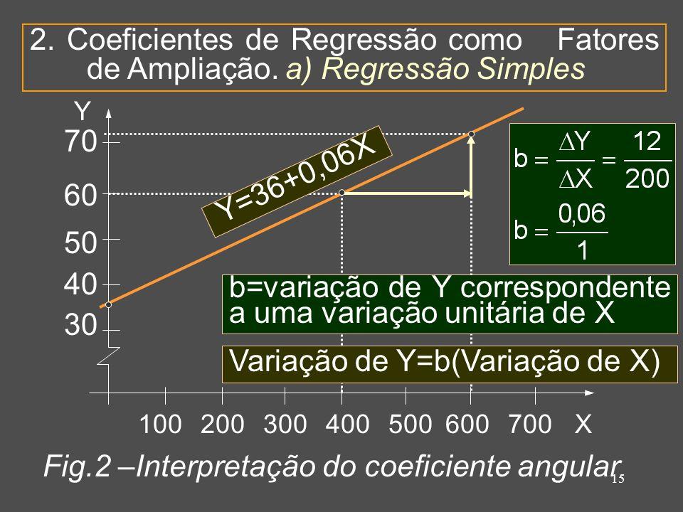 15 2. Coeficientes de Regressão como Fatores de Ampliação.