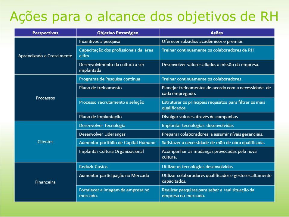 Ações para o alcance dos objetivos de RH PerspectivasObjetivo EstratégicoAções Aprendizado e Crescimento Incentivos a pesquisaOferecer subsídios acadê
