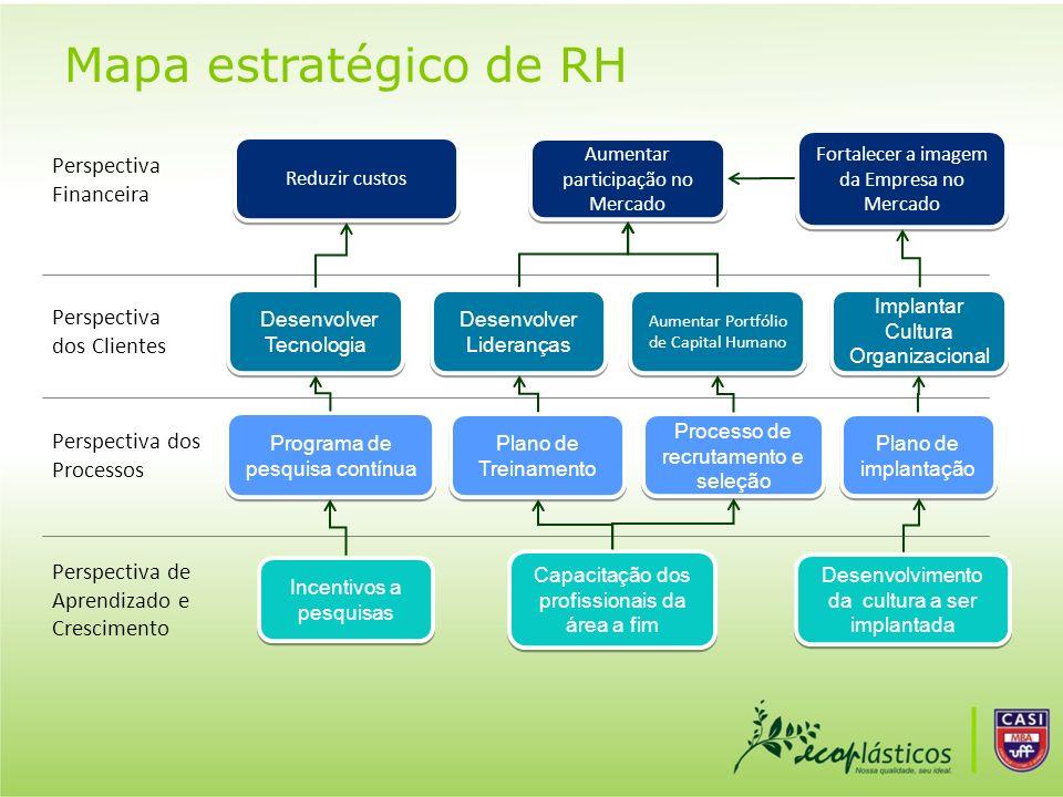 Mapa estratégico de RH Reduzir custos Perspectiva Financeira Perspectiva dos Clientes Perspectiva dos Processos Programa de pesquisa contínua Plano de