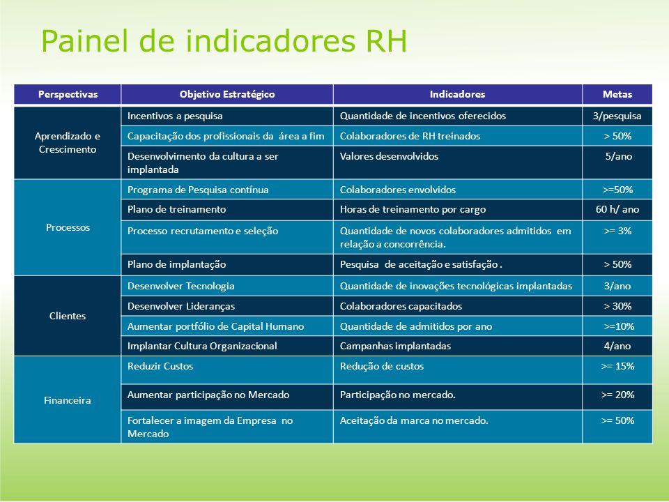 Painel de indicadores RH PerspectivasObjetivo EstratégicoIndicadoresMetas Aprendizado e Crescimento Incentivos a pesquisaQuantidade de incentivos ofer