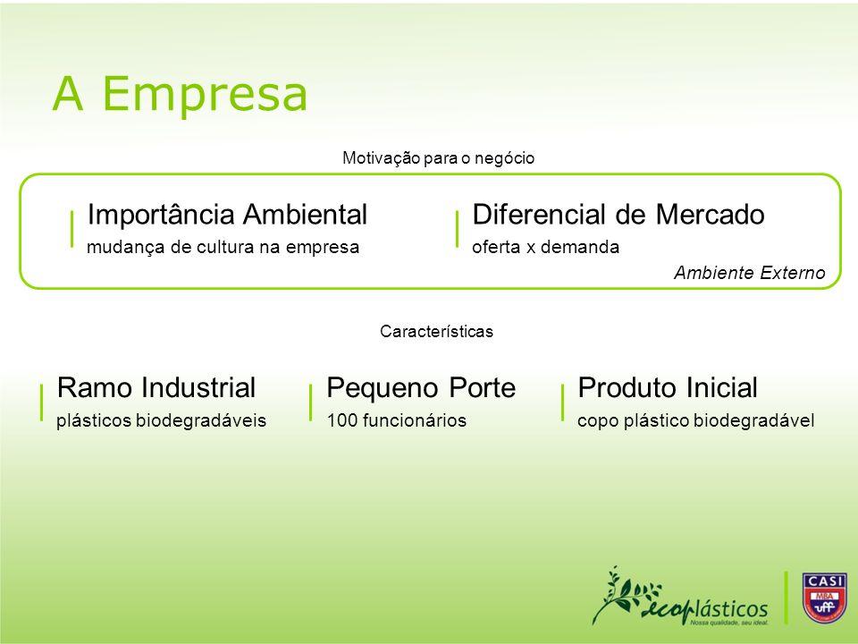 A Empresa Importância Ambiental mudança de cultura na empresa Ramo Industrial plásticos biodegradáveis Pequeno Porte 100 funcionários Diferencial de M