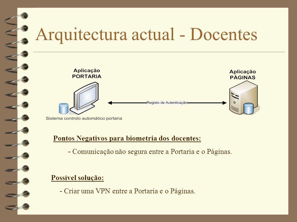 Arquitectura em estudo - Alunos Pontos Negativos para biometria dos alunos: - Base dados no cliente.