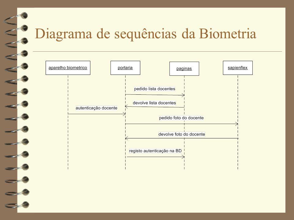 Arquitectura actual - Docentes Pontos Negativos para biometria dos docentes: - Comunicação não segura entre a Portaria e o Páginas.