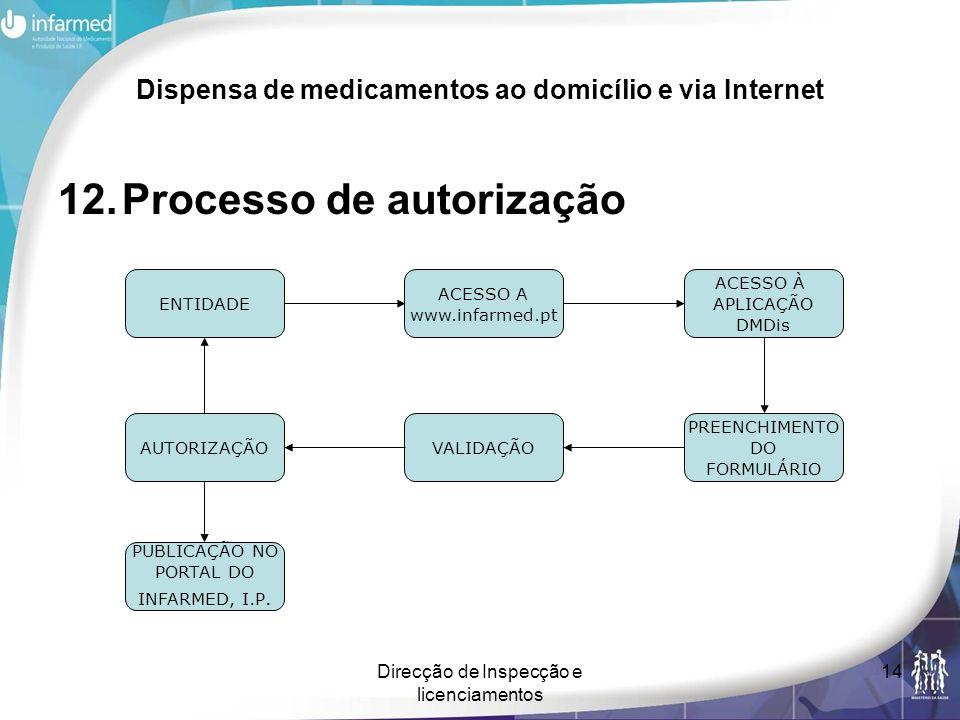 Direcção de Inspecção e licenciamentos 14 Dispensa de medicamentos ao domicílio e via Internet 12.Processo de autorização ENTIDADE ACESSO A www.infarm
