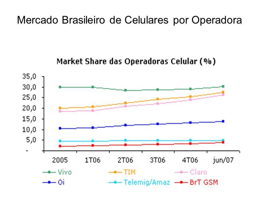 Mercado Brasileiro de Celulares por Operadora