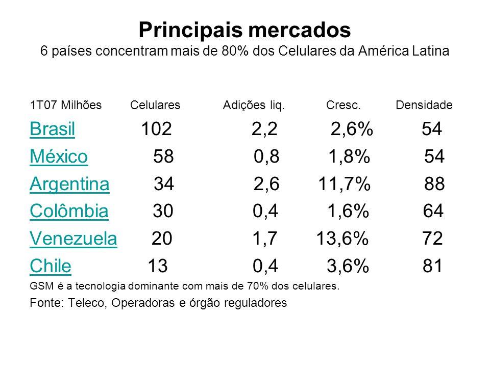 Principais mercados 6 países concentram mais de 80% dos Celulares da América Latina 1T07 Milhões Celulares Adições liq. Cresc. Densidade BrasilBrasil