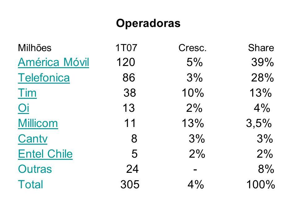 Operadoras Milhões 1T07 Cresc. Share América MóvilAmérica Móvil 120 5% 39% TelefonicaTelefonica 86 3% 28% TimTim 38 10% 13% OiOi 13 2% 4% MillicomMill
