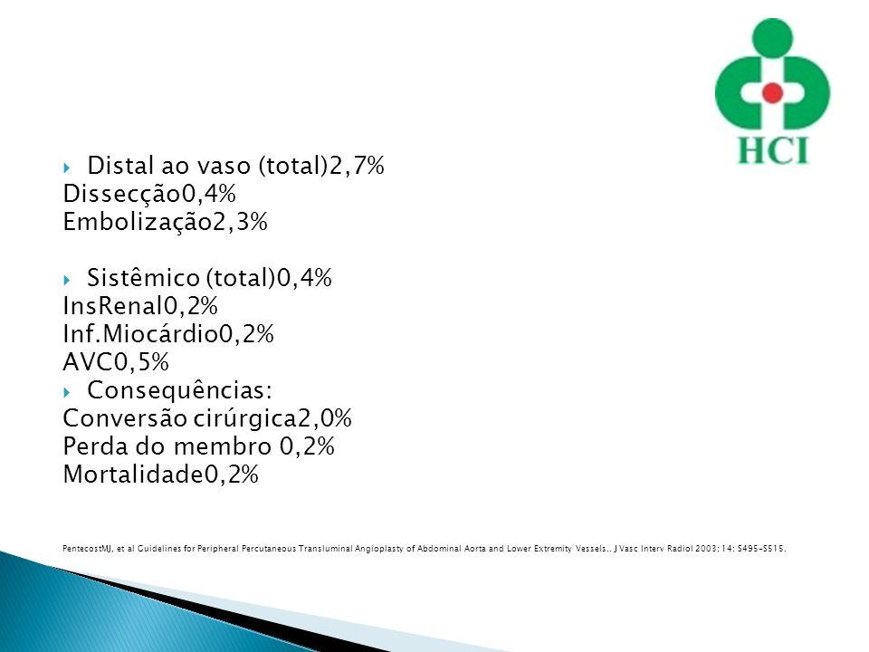 Distal ao vaso (total)2,7% Dissecção0,4% Embolização2,3% Sistêmico (total)0,4% InsRenal0,2% Inf.Miocárdio0,2% AVC0,5% Consequências: Conversão cirúrgi
