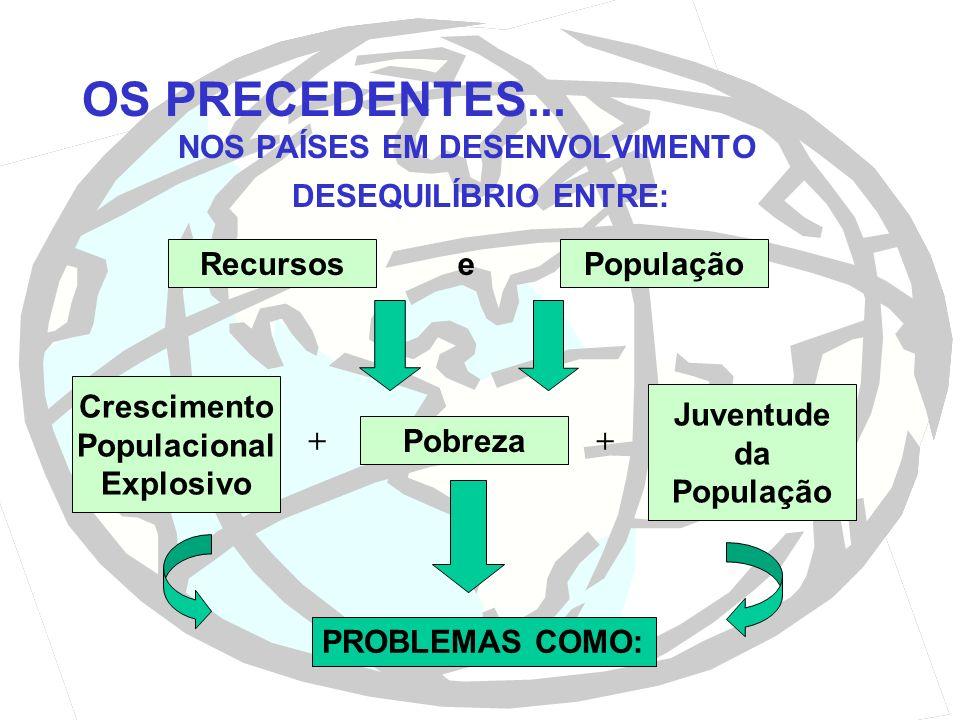 OS PRECEDENTES... NOS PAÍSES EM DESENVOLVIMENTO DESEQUILÍBRIO ENTRE: Pobreza Crescimento Populacional Explosivo Juventude da População ++ PROBLEMAS CO