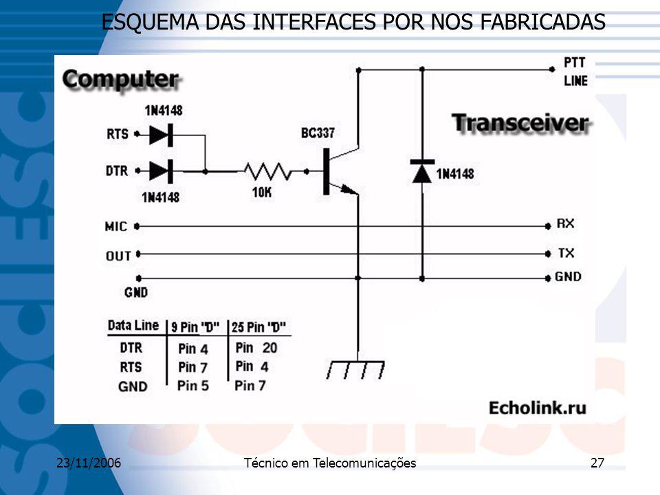 23/11/2006Técnico em Telecomunicações27 ESQUEMA DAS INTERFACES POR NOS FABRICADAS