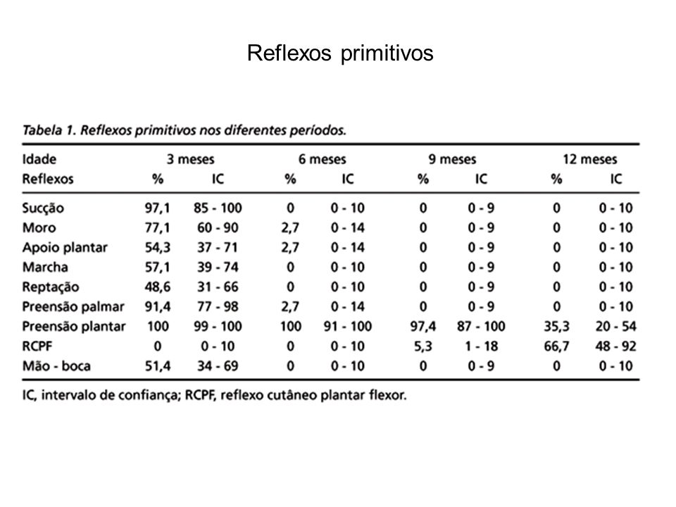 Reflexos primitivos