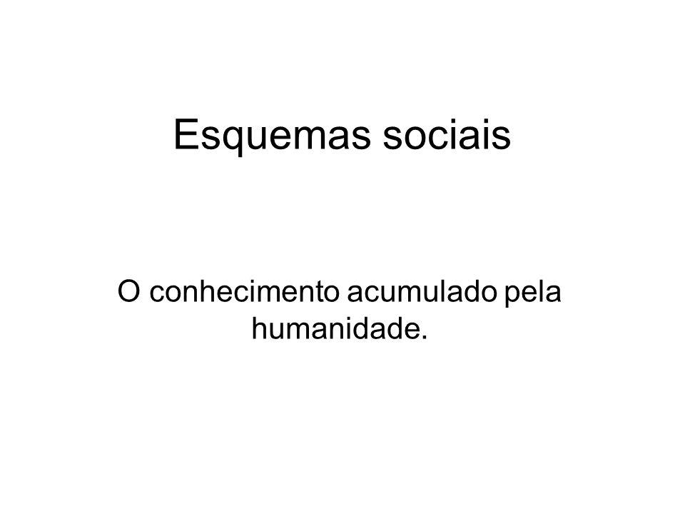 Esquemas sociais O conhecimento acumulado pela humanidade.