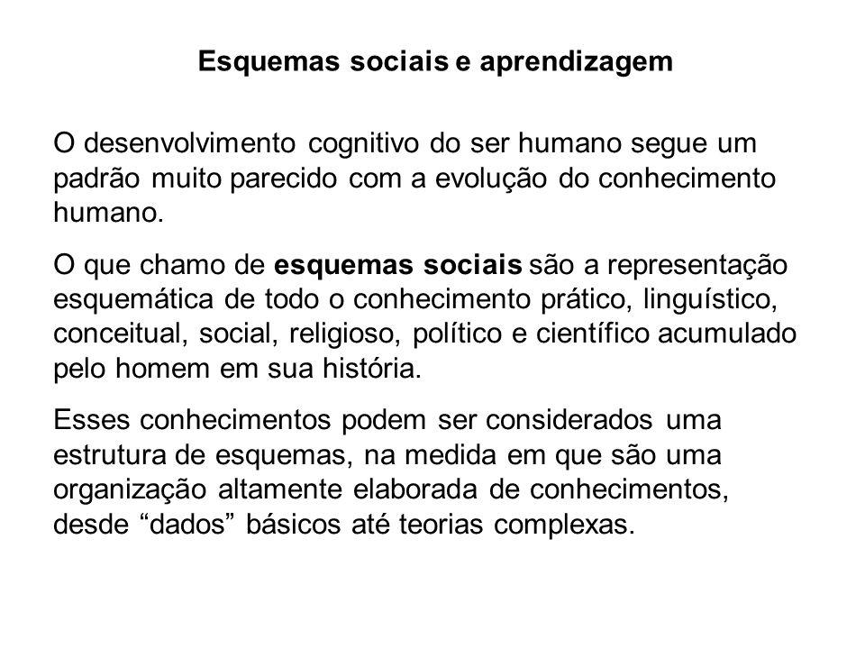Esquemas sociais e aprendizagem O desenvolvimento cognitivo do ser humano segue um padrão muito parecido com a evolução do conhecimento humano. O que