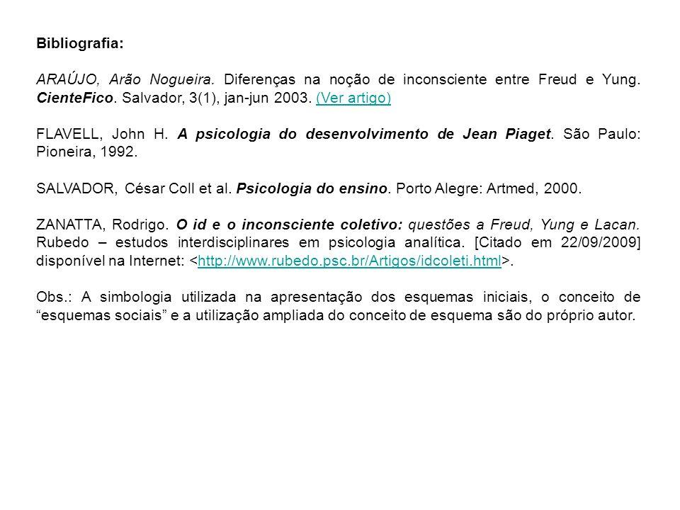 Bibliografia: ARAÚJO, Arão Nogueira. Diferenças na noção de inconsciente entre Freud e Yung. CienteFico. Salvador, 3(1), jan-jun 2003. (Ver artigo)(Ve