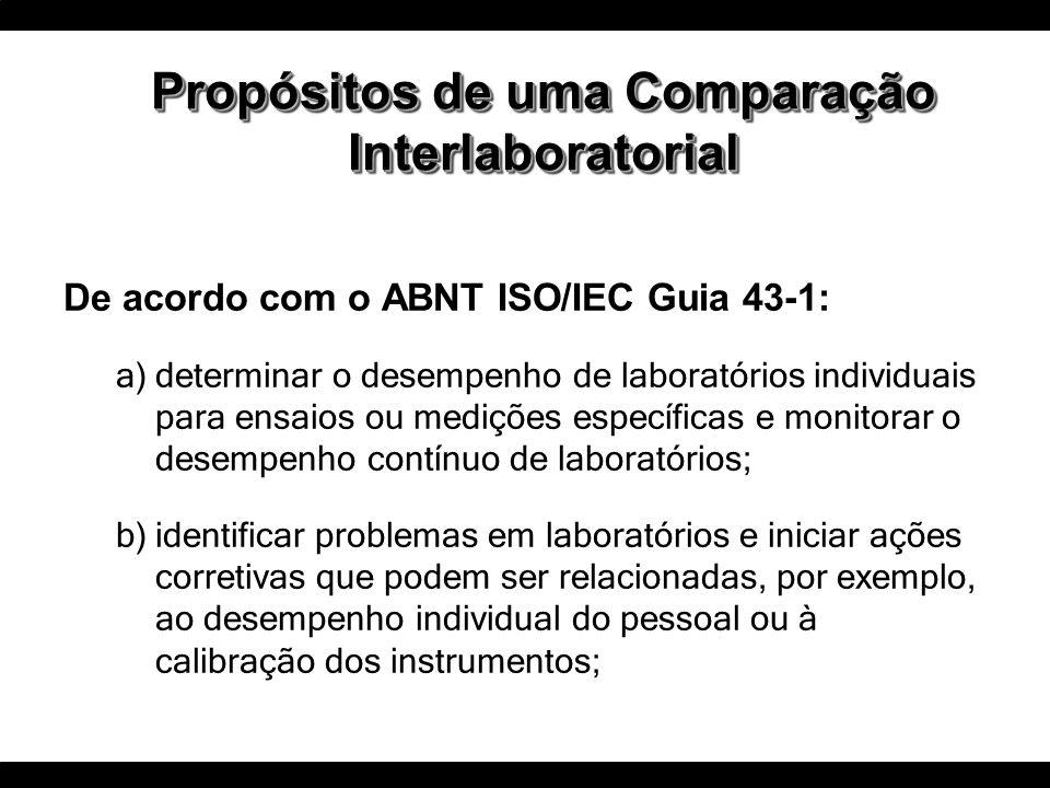 Propósitos de uma Comparação Interlaboratorial De acordo com o ABNT ISO/IEC Guia 43-1: a)determinar o desempenho de laboratórios individuais para ensa