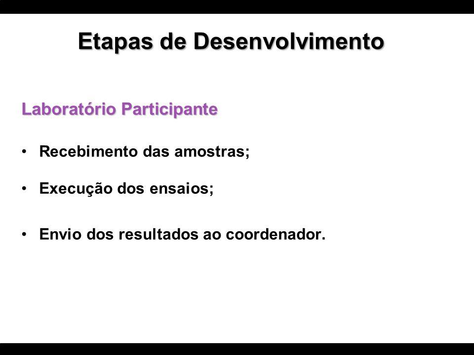 Laboratório Participante Recebimento das amostras; Execução dos ensaios; Envio dos resultados ao coordenador. Etapas de Desenvolvimento