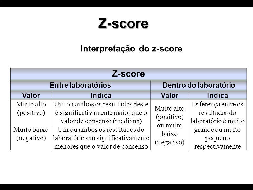 Interpretação do z-score Z-score Entre laboratóriosDentro do laboratório ValorIndicaValorIndica Muito alto (positivo) Um ou ambos os resultados deste