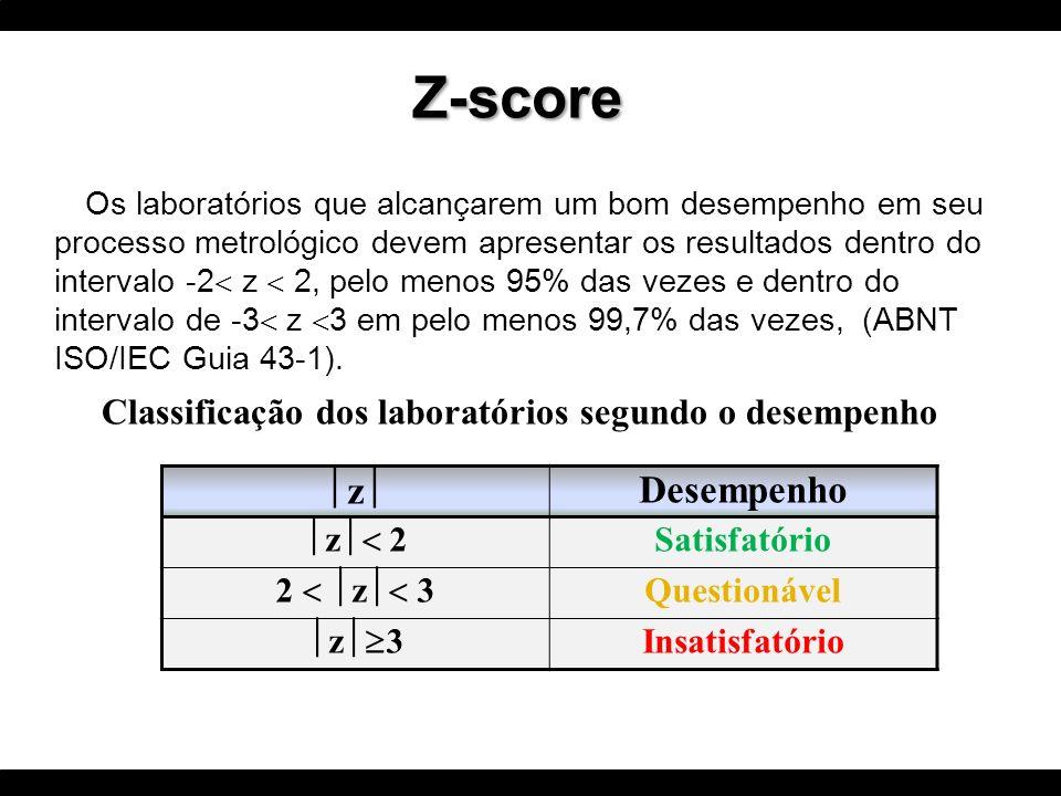 z Desempenho z 2 Satisfatório 2 z 3 Questionável z 3 Insatisfatório Classificação dos laboratórios segundo o desempenho Os laboratórios que alcançarem