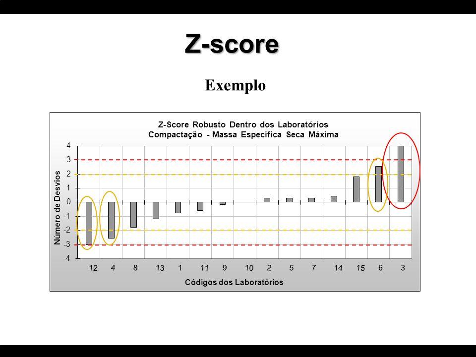 Exemplo Z-score