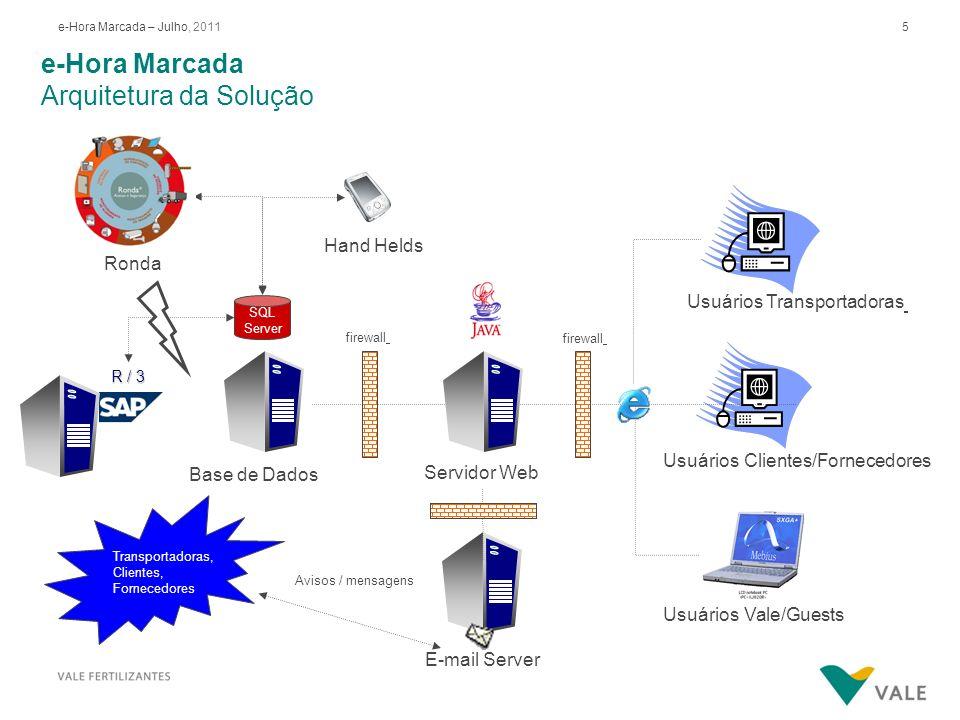 5e-Hora Marcada – Julho, 2011 e-Hora Marcada Arquitetura da Solução R / 3 Base de Dados SQL Server Servidor Web E-mail Server Usuários Transportadoras