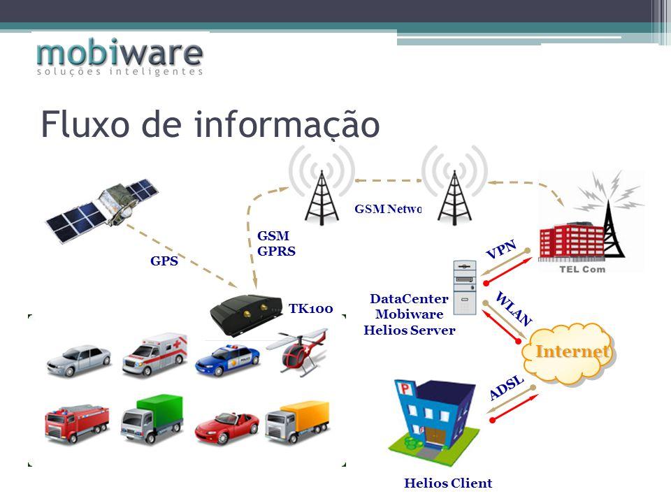 Fluxo de informação ADSL GSM Network Internet VPN DataCenter Mobiware Helios Server Helios Client GSM GPRS GPS WLAN TK100