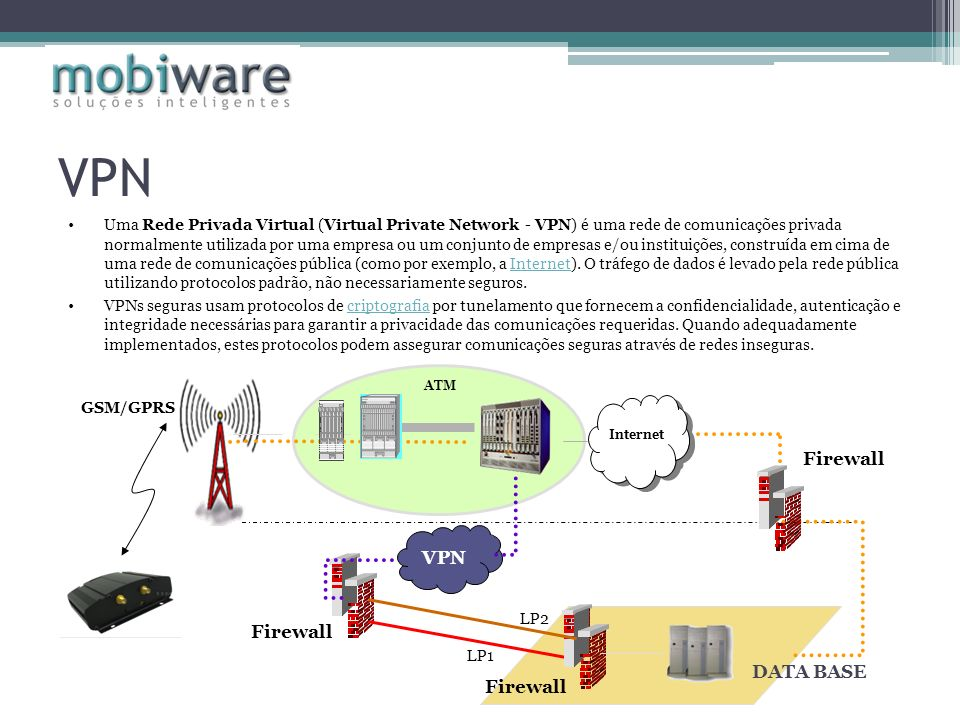 VPN Uma Rede Privada Virtual (Virtual Private Network - VPN) é uma rede de comunicações privada normalmente utilizada por uma empresa ou um conjunto de empresas e/ou instituições, construída em cima de uma rede de comunicações pública (como por exemplo, a Internet).