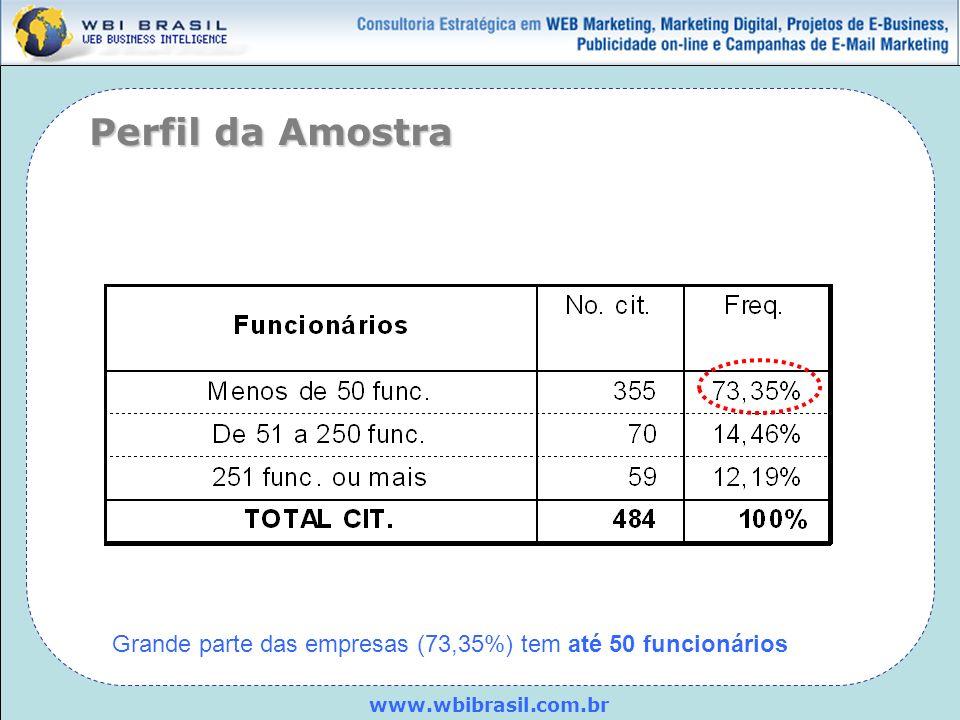 www.wbibrasil.com.br Perfil da Amostra Grande parte das empresas (73,35%) tem até 50 funcionários