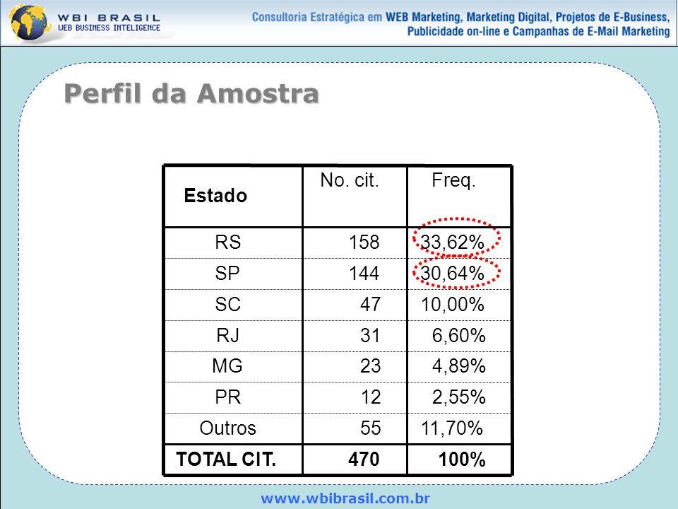 www.wbibrasil.com.br Perfil da Amostra Estado RS SP SC RJ MG PR Outros TOTAL CIT. No. cit.Freq. 15833,62% 14430,64% 4710,00% 316,60% 234,89% 122,55% 5