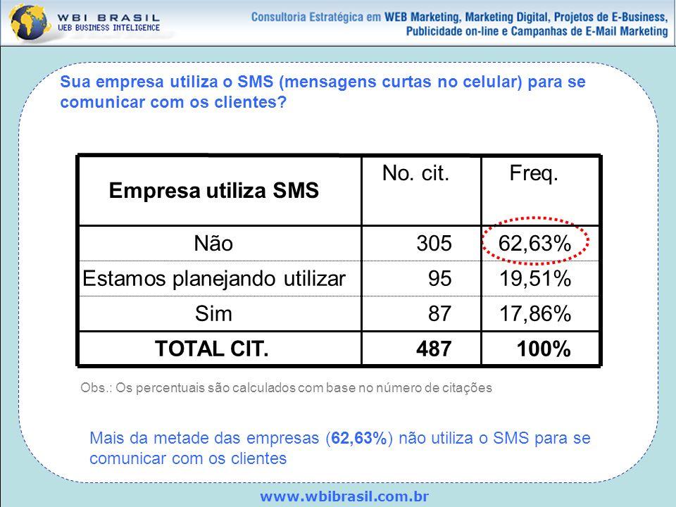 www.wbibrasil.com.br Sua empresa utiliza o SMS (mensagens curtas no celular) para se comunicar com os clientes? Obs.: Os percentuais são calculados co