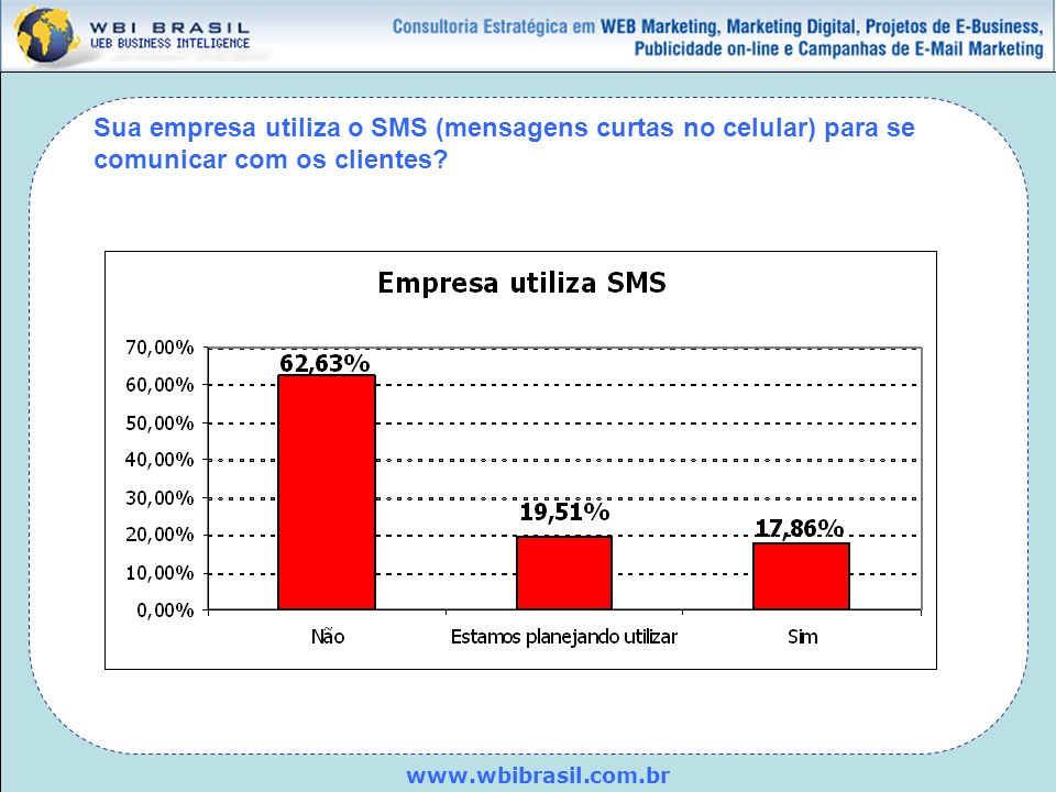www.wbibrasil.com.br Sua empresa utiliza o SMS (mensagens curtas no celular) para se comunicar com os clientes?