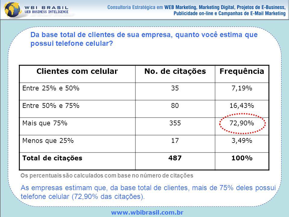 www.wbibrasil.com.br Da base total de clientes de sua empresa, quanto você estima que possui telefone celular? Clientes com celularNo. de citaçõesFreq