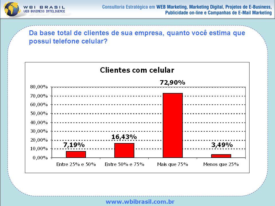www.wbibrasil.com.br Da base total de clientes de sua empresa, quanto você estima que possui telefone celular?