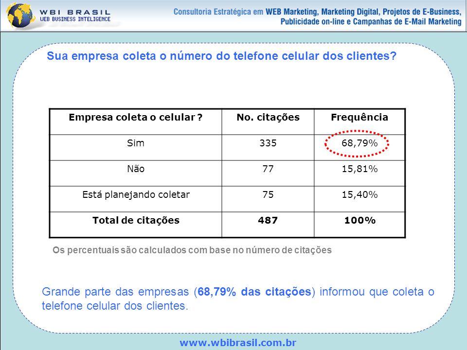 www.wbibrasil.com.br Sua empresa coleta o número do telefone celular dos clientes? Empresa coleta o celular ?No. citaçõesFrequência Sim33568,79% Não77