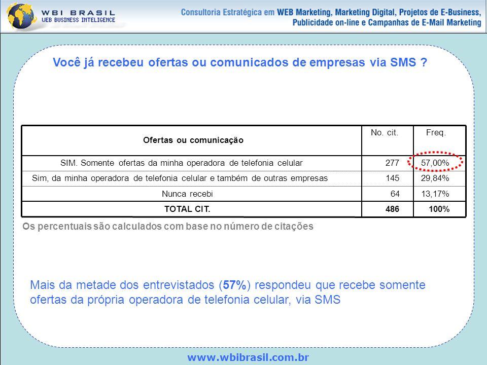 www.wbibrasil.com.br Você já recebeu ofertas ou comunicados de empresas via SMS ? Ofertas ou comunicação SIM. Somente ofertas da minha operadora de te