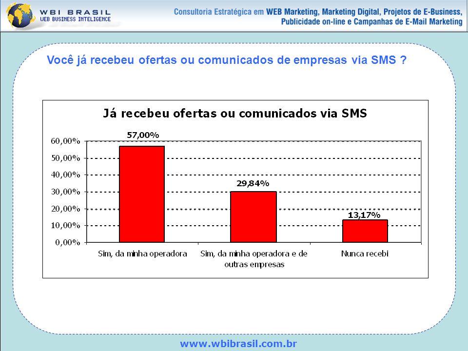 www.wbibrasil.com.br Você já recebeu ofertas ou comunicados de empresas via SMS ?