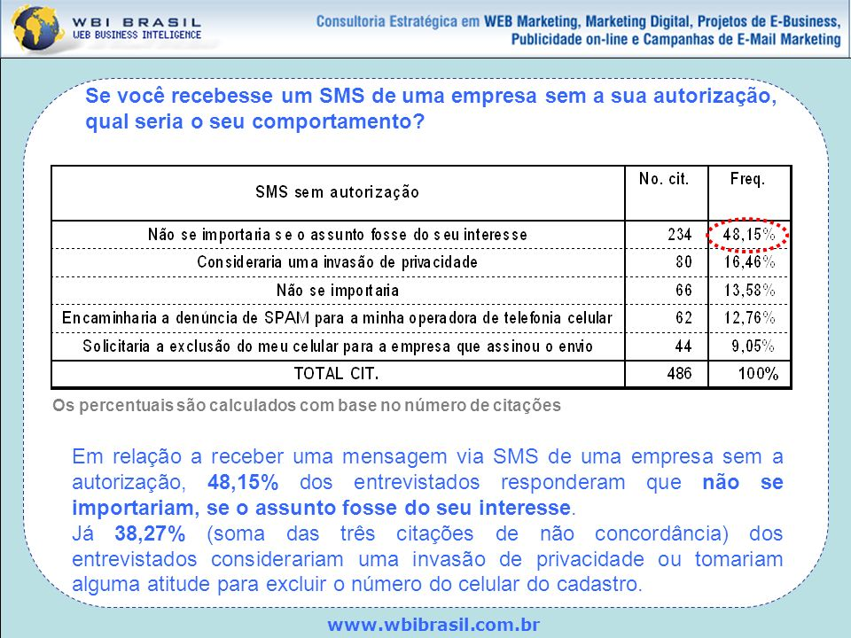 www.wbibrasil.com.br Se você recebesse um SMS de uma empresa sem a sua autorização, qual seria o seu comportamento? Os percentuais são calculados com