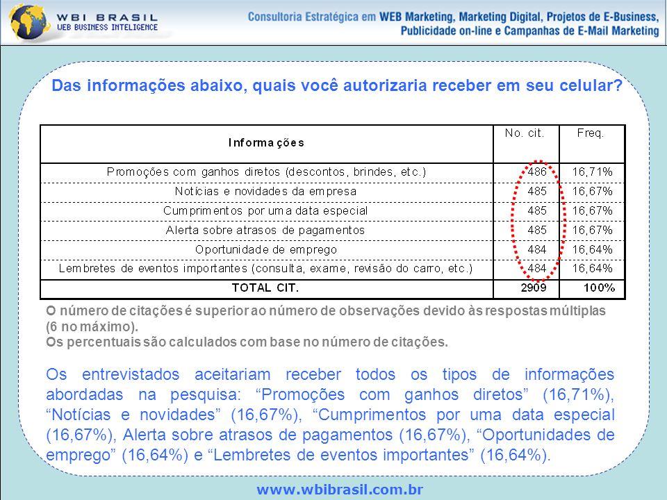 www.wbibrasil.com.br Das informações abaixo, quais você autorizaria receber em seu celular? O número de citações é superior ao número de observações d