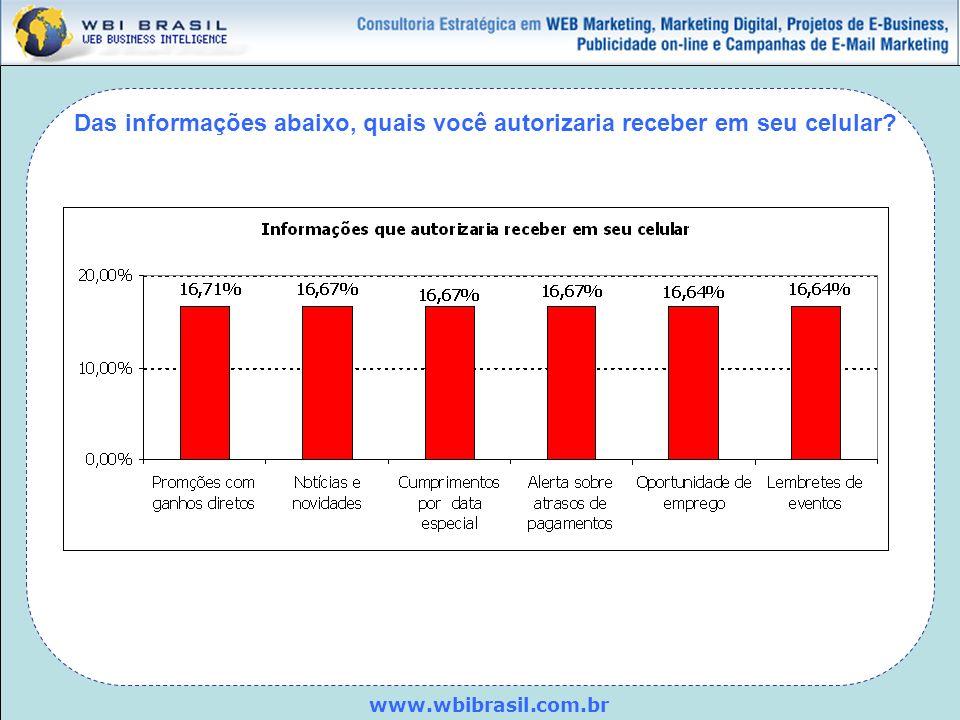 www.wbibrasil.com.br Das informações abaixo, quais você autorizaria receber em seu celular?