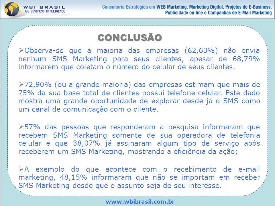 www.wbibrasil.com.br CONCLUSÃO Observa-se que a maioria das empresas (62,63%) não envia nenhum SMS Marketing para seus clientes, apesar de 68,79% info
