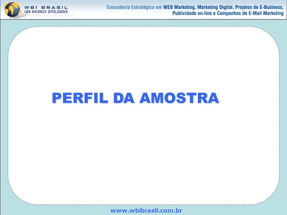 www.wbibrasil.com.br 38,98% dos entrevistados ocupam cargos de Diretor, são Sócios ou Proprietários das empresas.